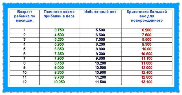 таблица прибавки в весе новорожденных до года