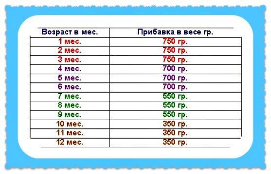 таблица прибавки веса новорожденных по месяцам